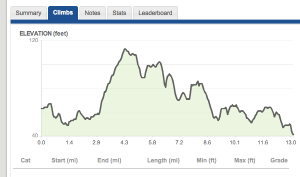 boston marathon course elevation. Elevation of the Course - very